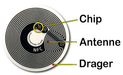 Opbouw van NFC-tag